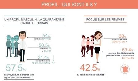 You are currently viewing Le voyageur d'affaires long séjour : quel profil, quelles attentes ?