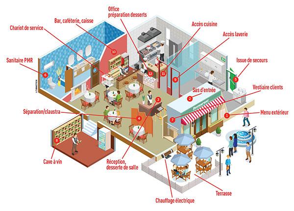 Implanter et gérer votre restaurant