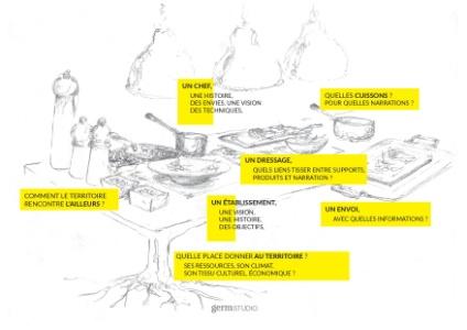 Comment le design aide à créer l'identité culinaire d'un restaurant